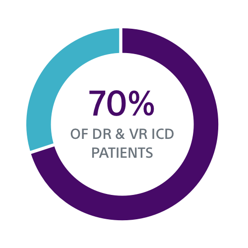 Data visualization showing 70% of DR and VR ICD patients under 75 have no pacing indication at implant.