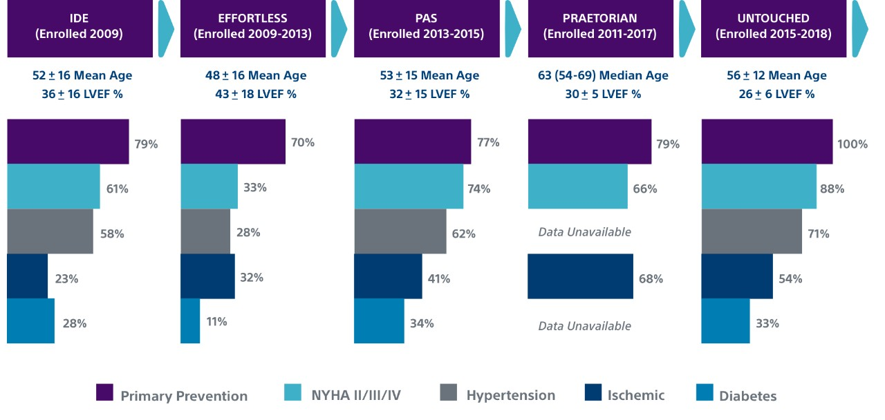 Bar charts showing S-ICD patient comorbidities across a variety of studies, including IDE, EFFORTLESS, PAS, PRAETORIAN and UNTOUCHED.