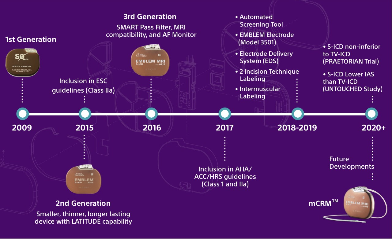 Timeline showing the evolution of S-ICD technology from 2009 to the present.