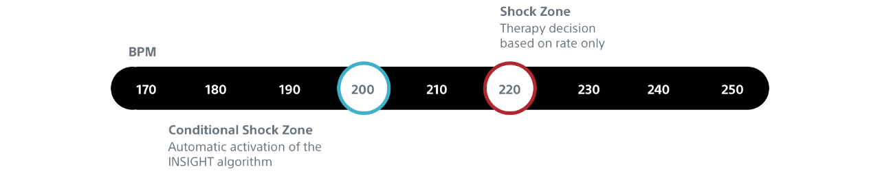 Diagram showing the EMBLEM MRI S-ICD System's Conditional Shock Zone and Shock Zone.