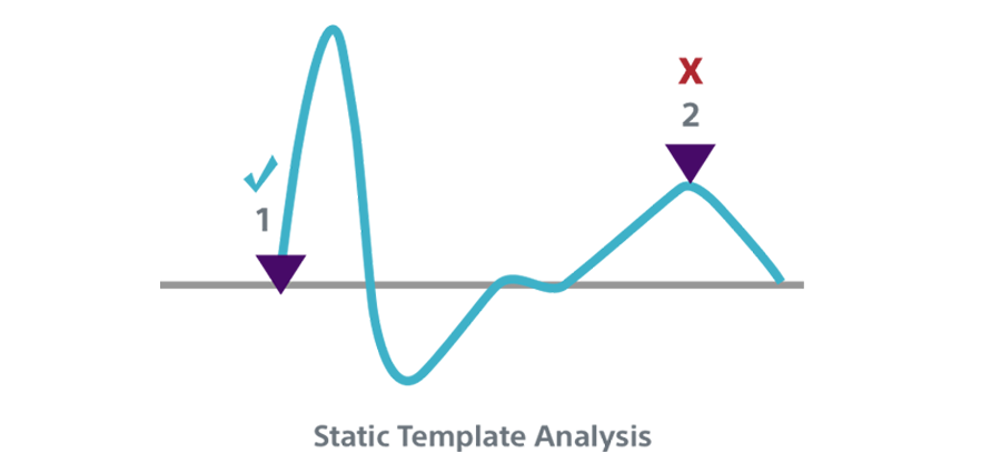 Static Template Analysis INSIGHT Technology algorithm.