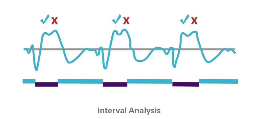 Interval Analysis INSIGHT Technology algorithm.