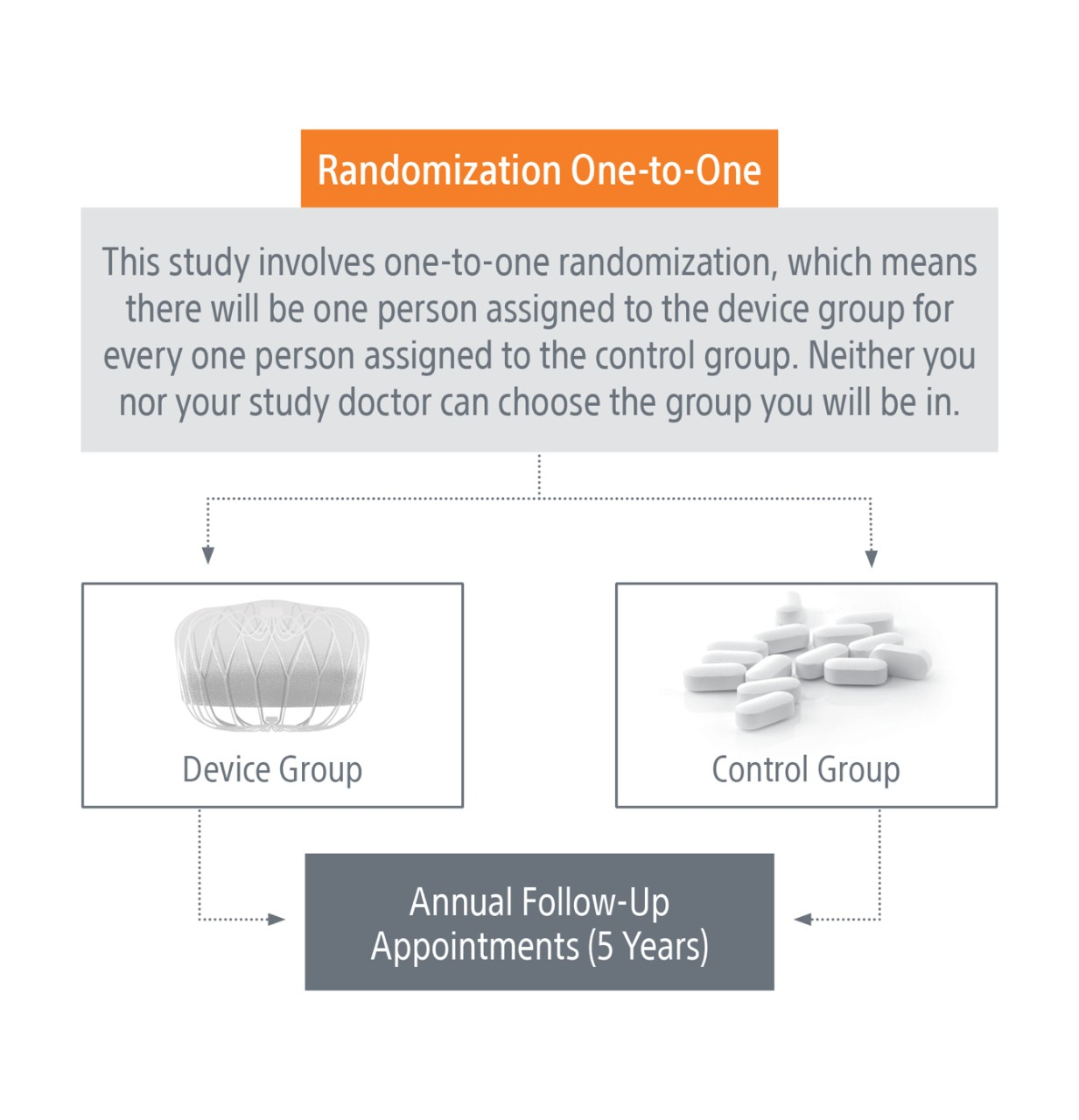 This study involves 1:1 randomization, which means there will be one person assigned to the device group for every one person assigned to the control group. Neither you nor your study doctor can choose the group you will be in.
