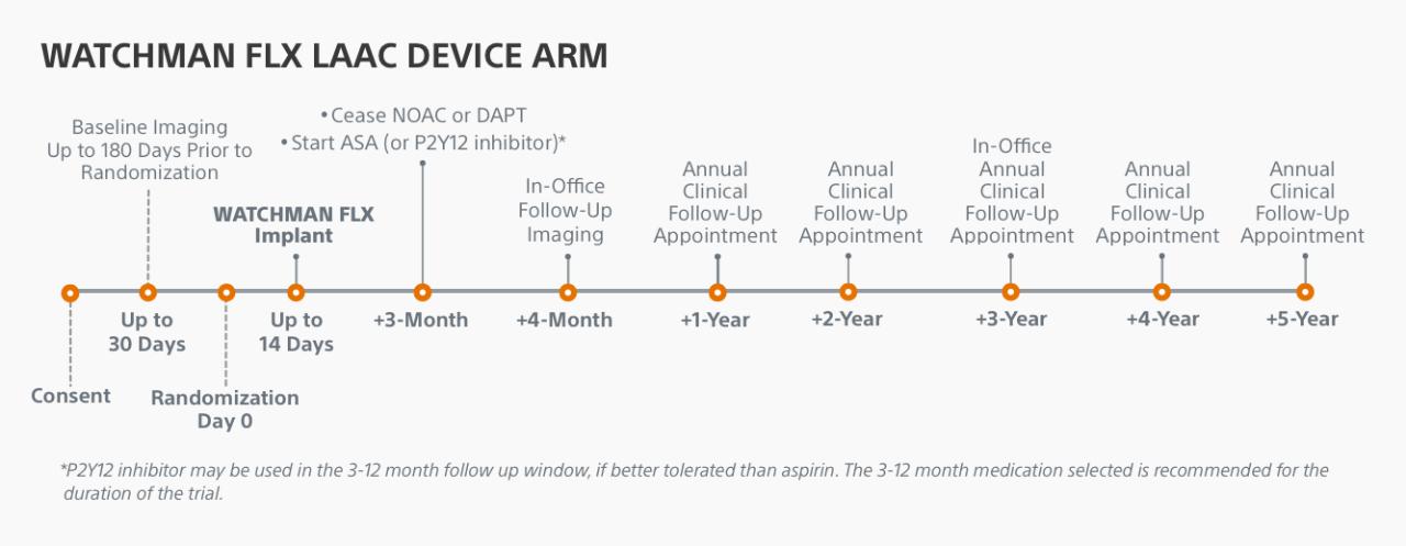 WATCHMAN FLX LAAC Device Group Chart