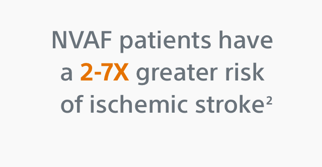 NVAF patients have a 2-7x greater risk of ischemic stroke