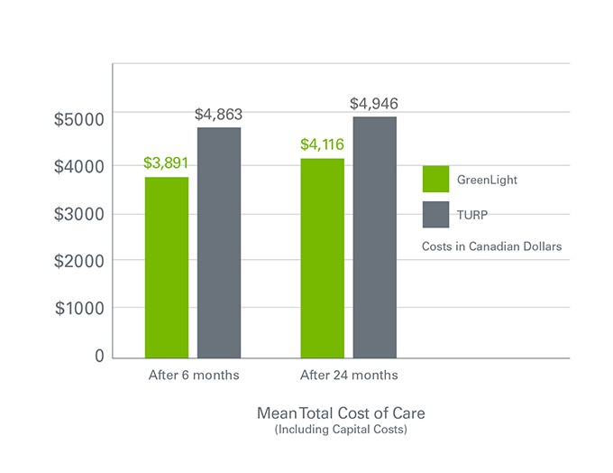 Graph: Mean Total Cost of Care: GreenLight vs TURP