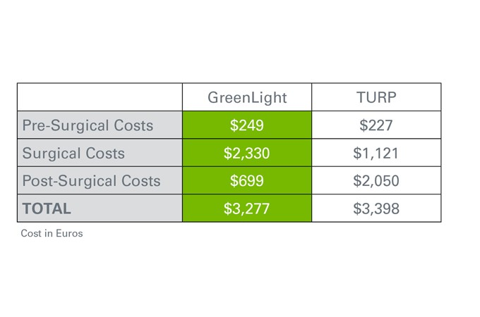 Chart: Greenlight Vs TURP costs. Total Greenlight costs: $3,277. Total TURP costs: $3,398