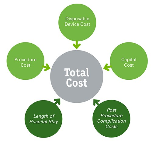 Total cost graphic showing factors: device, capital, complication, hospital, and procedure costs