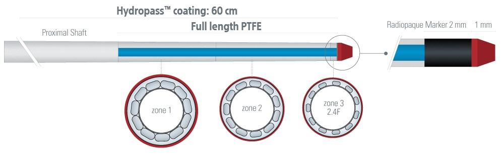 MAMBA Microcatheter Size