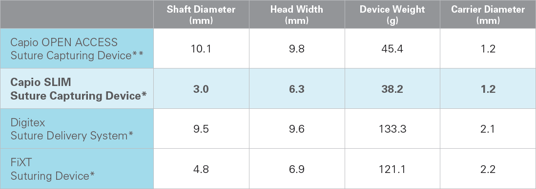 Comparing shaft diameter, head width, device weight and carrier diameter against competitors.