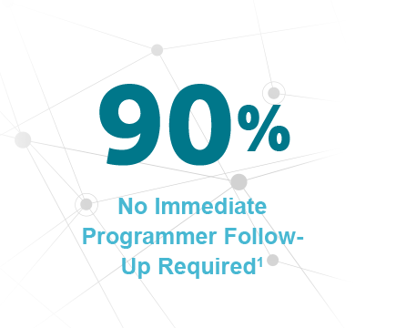 90% No Immediate Programmer Follow-Up Required1