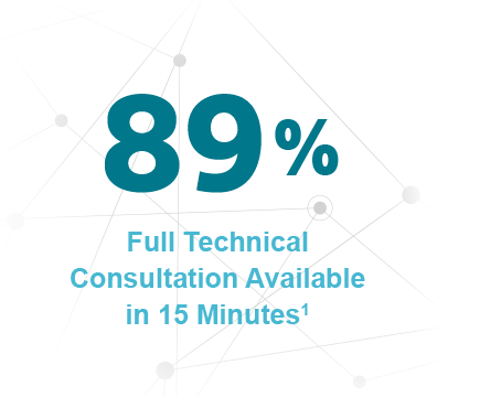 89% Full Technical Consultation Available in 15 Minutes1