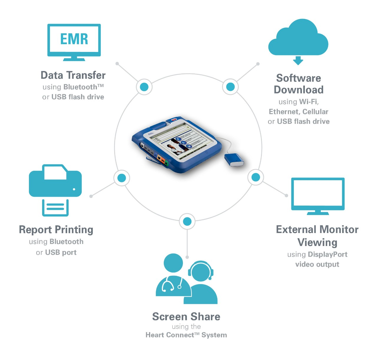 Workflow graphic showing how LATITUDE Programming System, Model 3300
