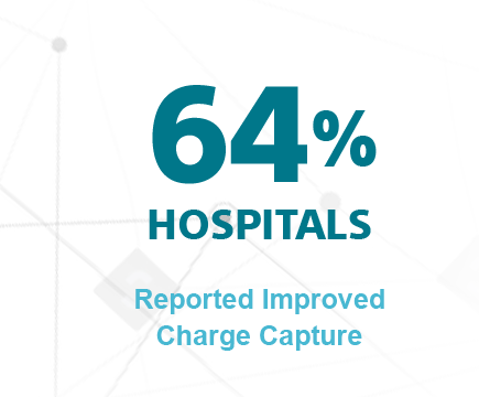 64% hospitals reported improved charge capture
