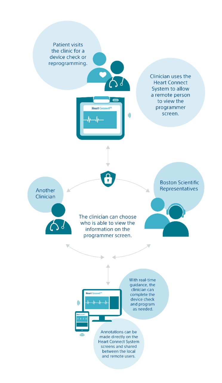 Workflow graphic showing how the Heart Connect System helps clinicians share programmer screen information with remote users in real time.