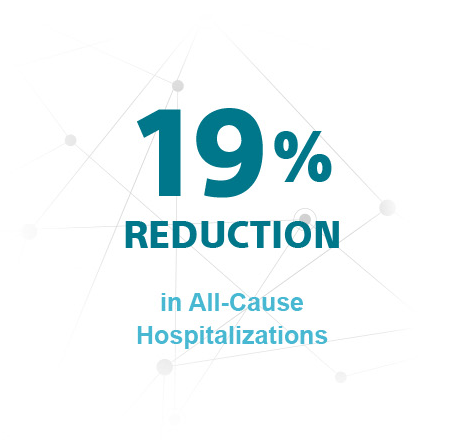 19% Reduction in All-Cause Hospitalizations