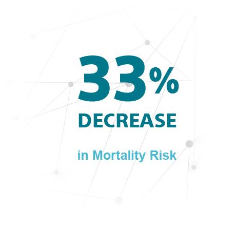 33% Decrease in Mortality Risk