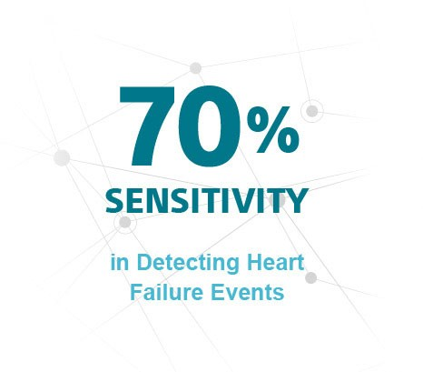 70% Sensitivity in Detecting Heart Failure Events