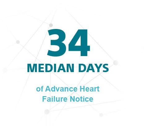 34 Median Days of Advance Heart Failure Notice