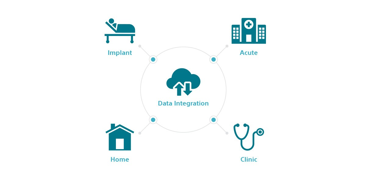 Workflow Graphic Showing LATITUDE NXT Remote Patient Management System Data Integration for Implant, Acute, Clinic and Home