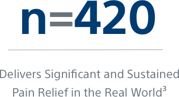 Graphic that reads: n=420 | Delivers Significant and Sustained Pain Relief in the Real World