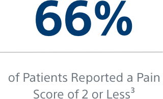 Graphic that reads: 66 percent of patients reported a pain score of 2 or less