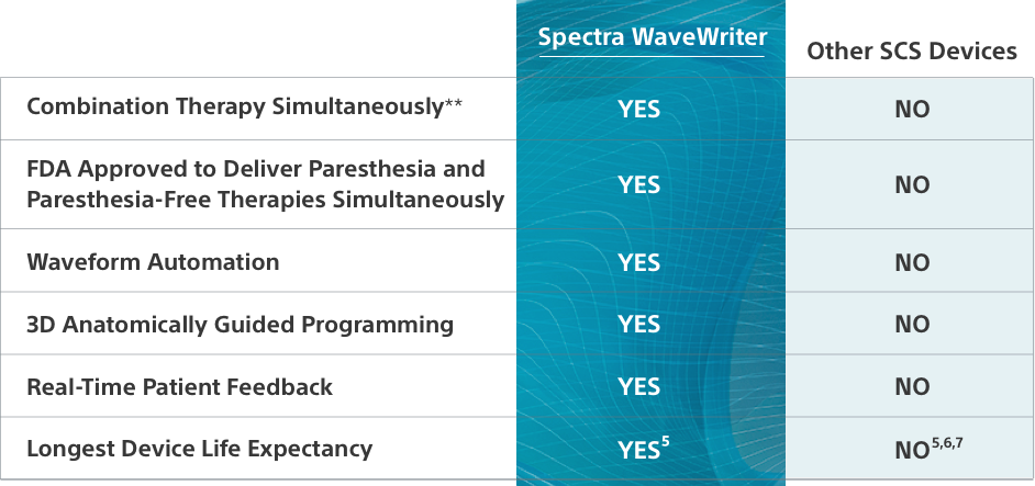 WaveWriter chart