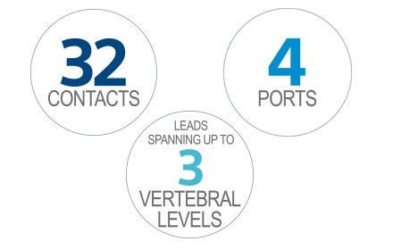 32 contacts, 4 ports and leads spanning up to 3 vertebral levels