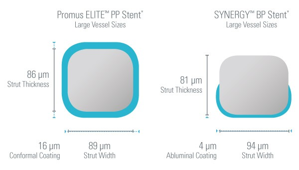 SYNERGY Strut Thickness
