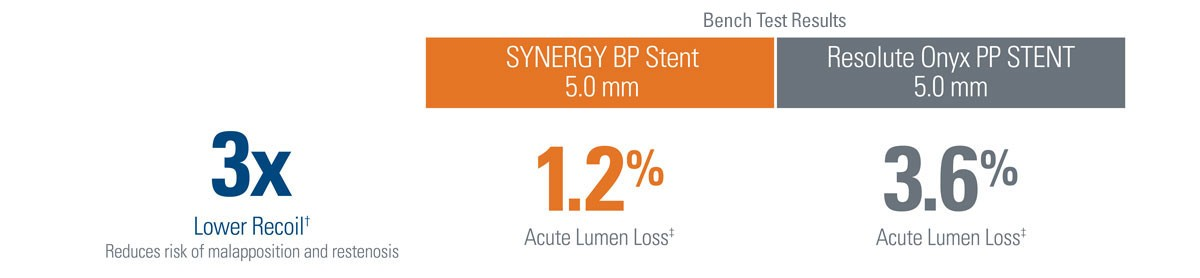 3x Lower Recoil† Reduces risk of malapposition and restenosis - In Bench Testing SYNERGY BP Stent 5.0 mm: 1.2% Acute Lumen Loss‡; Resolute Onyx PP STENT 5.0 mm: 3.6% Acute Lumen Loss‡