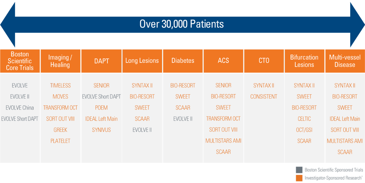 EVOLVE & EVOLVE II Clinical Trial Results – SYNERGY Stent