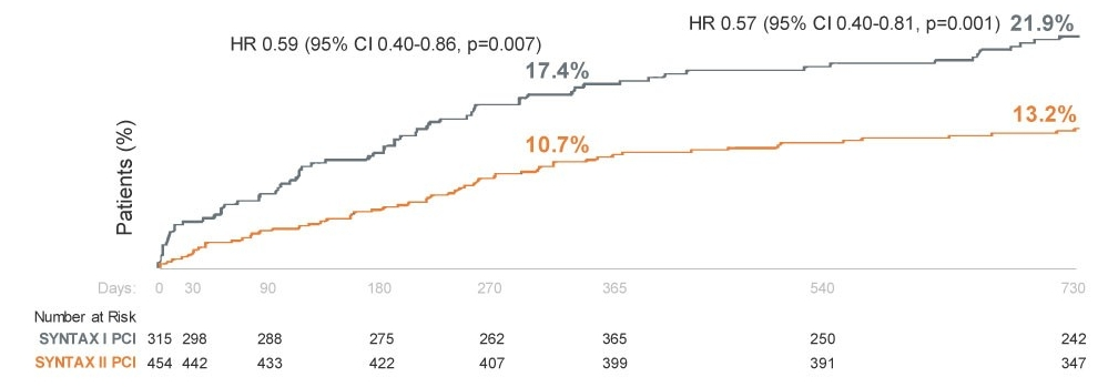 Primary Endpoint: MACCE vs. Historical PCI - 2 Year Results