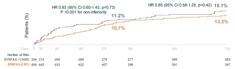 Exploratory Endpoint: MACCE PCI vs. Historical CABG - 2 Year Results