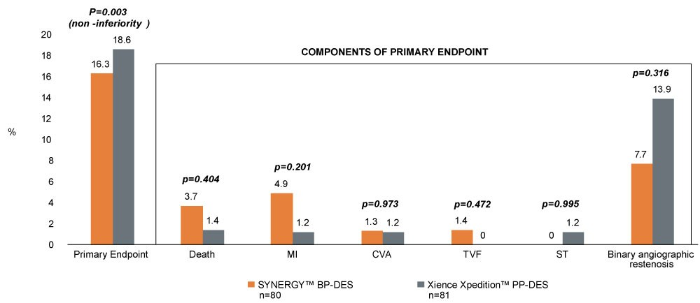 Composite Primary Endpoint at 9-Months
