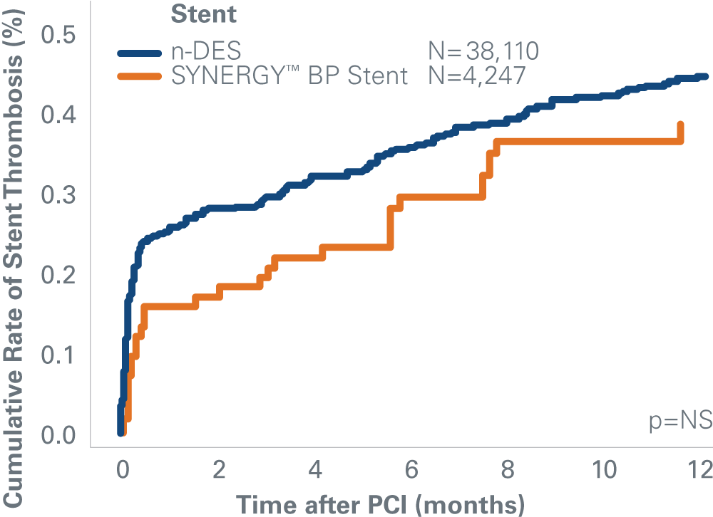 Stent Thrombosis Rates in SCAAR Registry – SYNERGY Stent