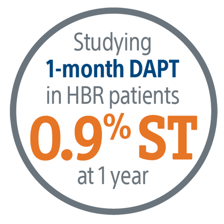 Studying 1-month DAPT in HBR patients - 0.9% ST at 1 year
