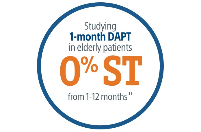 Studying 1-month DAPT in elderly patients 0% ST from 1-12 months
