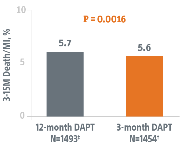 3-MONTH DAPT NON-INFERIOR TO 12-MONTH DAPT