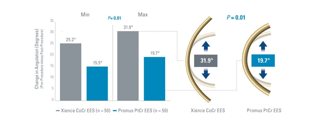 Chart showing Promus PtCr EES demonstrated significantly less change in vessel angulation.