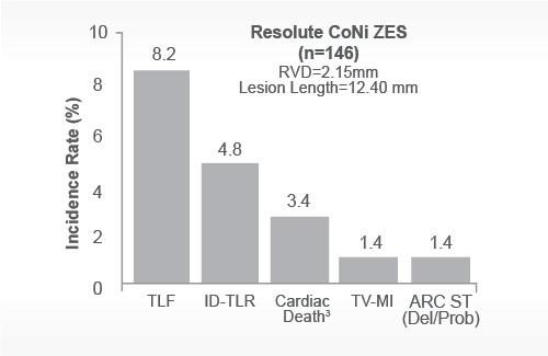 1.4% ARC ST and TV-MI with cobalt nickel stent