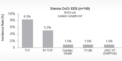 1.5% ARC ST and TV-MI with cobalt chromium stent