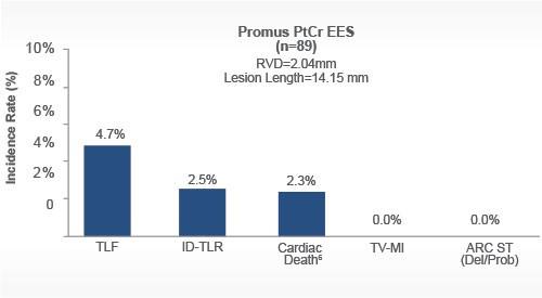 0% ARC ST and TV-MI with platinum chromium stent