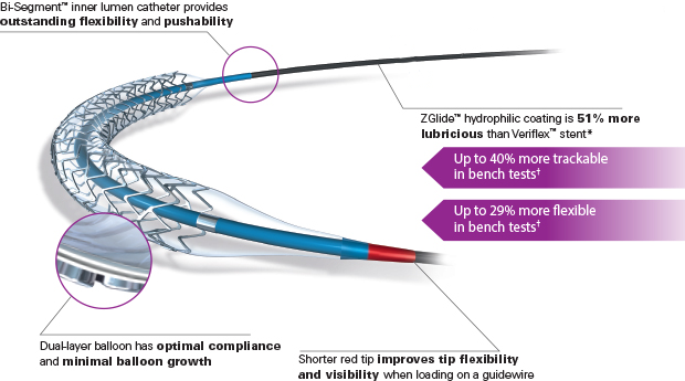 REBEL Stent Deliverability