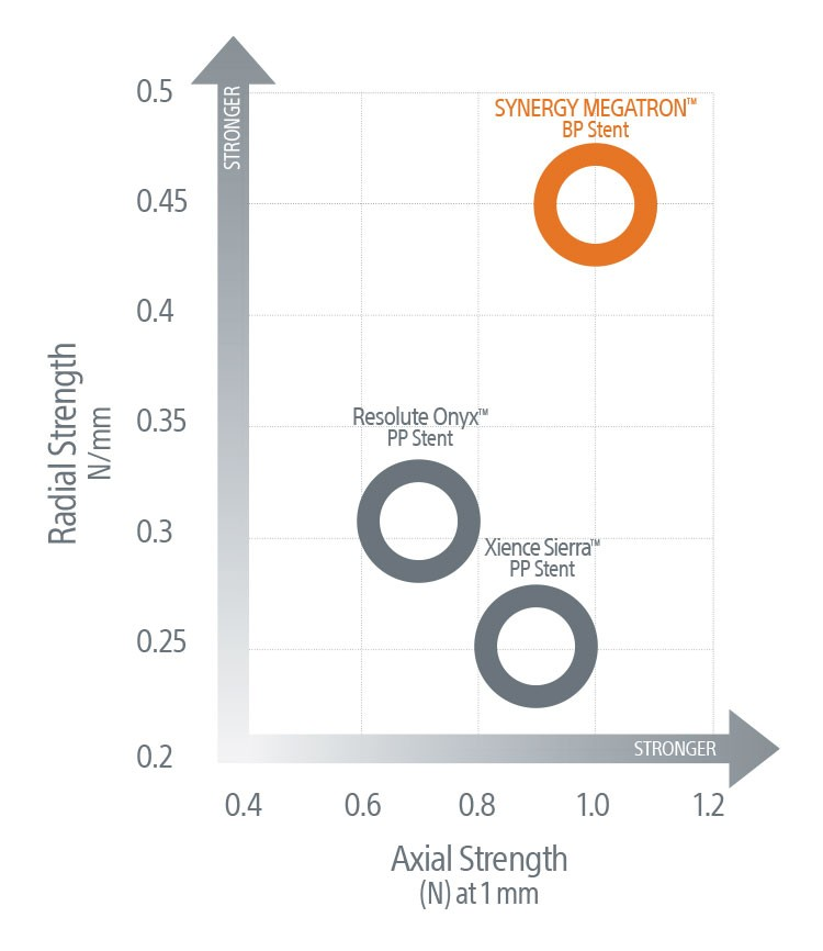 Overall Strength In Perspective* Graph