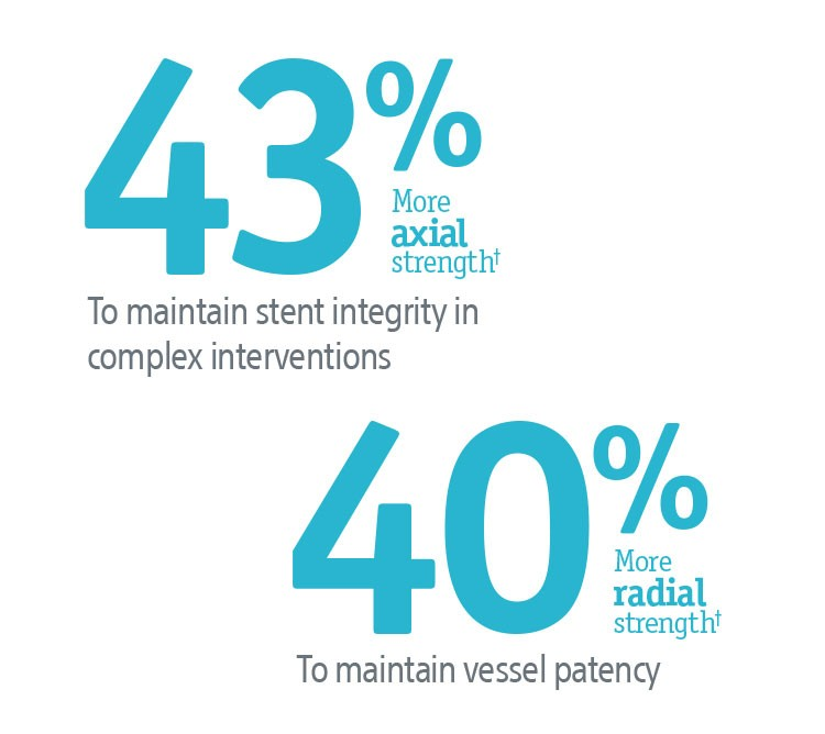 43% more axial strength to maintain stent integrity in complex interventions, 40% more radial strength to maintain vessel patency