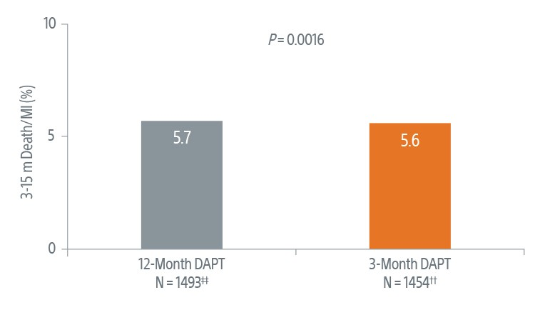 Adjusted death/MI with 3-month DAPT vs. historical control chart