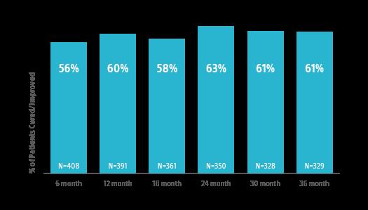 Success rates infographic.