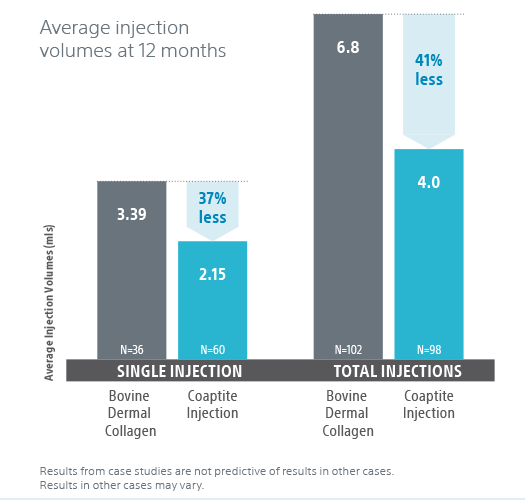 Sinlge injection vs total injection infographic.