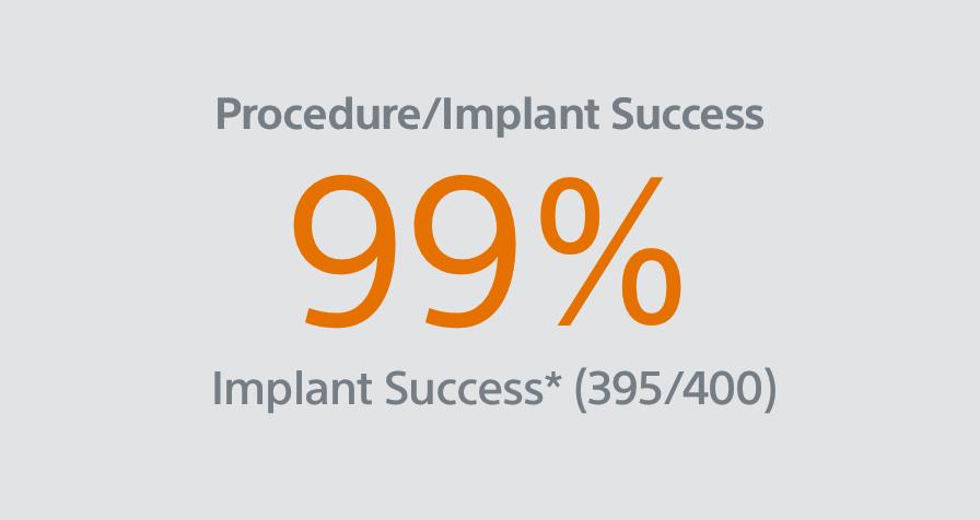 98.8% Procedure/Implant Success
