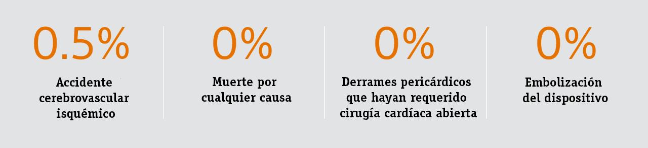primary safety statistics